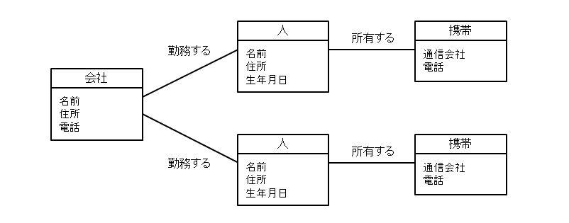 クラス図とオブジェクト図 | 日経 xTECH ラーニン …
