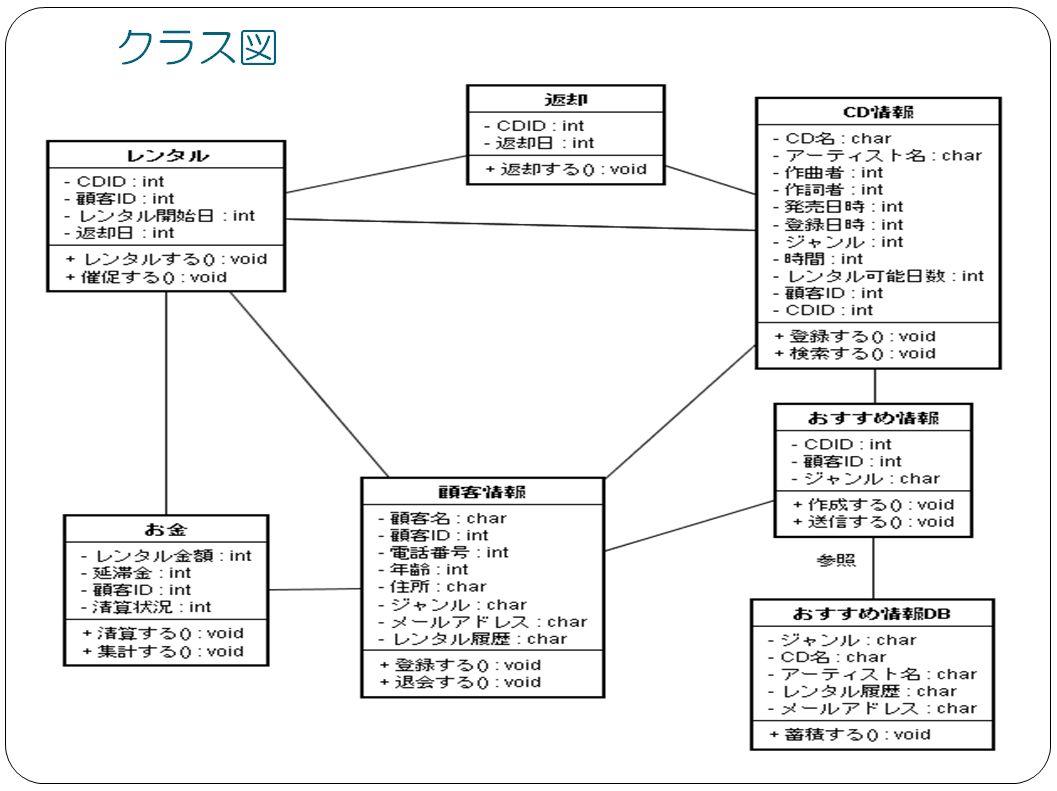 - UML超入門_第2章 - objectclub.jp