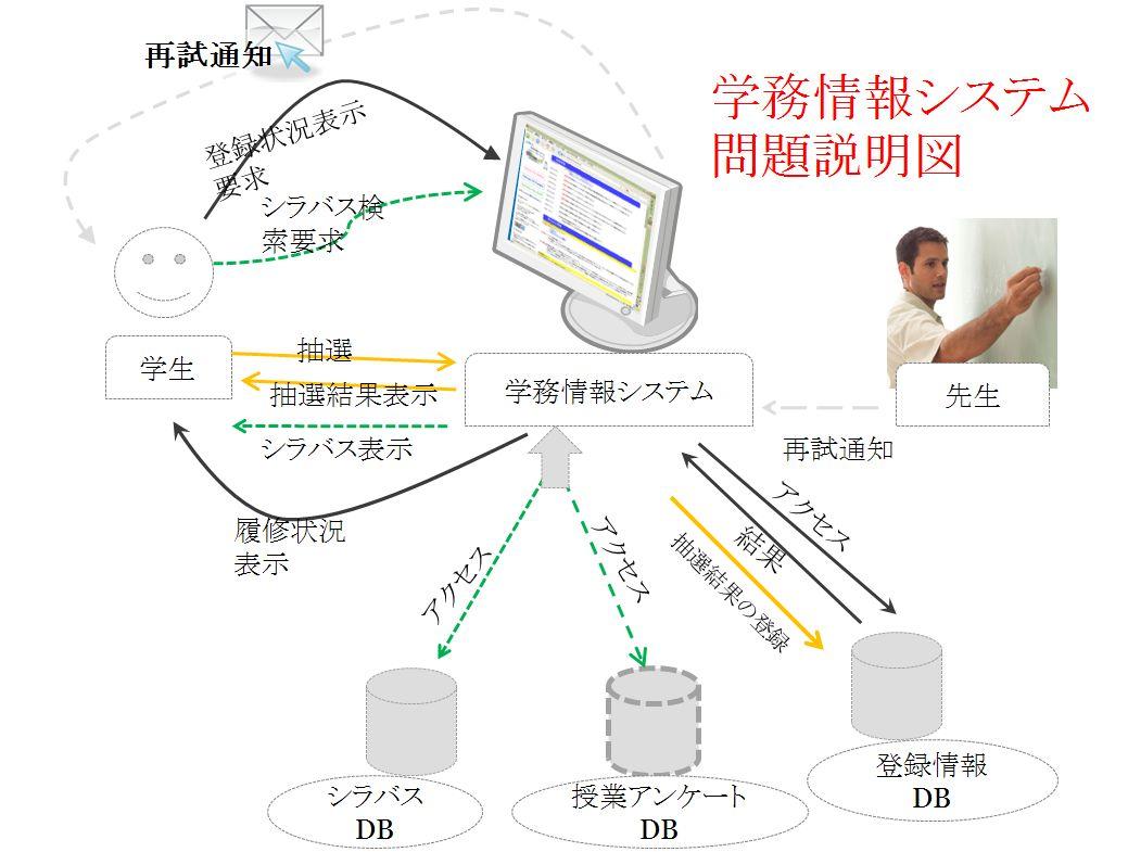 システム 情報 大学 静岡 学務 講義の受講
