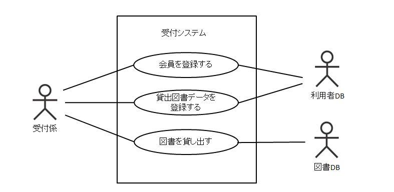 ユースケース図とユースケース記...